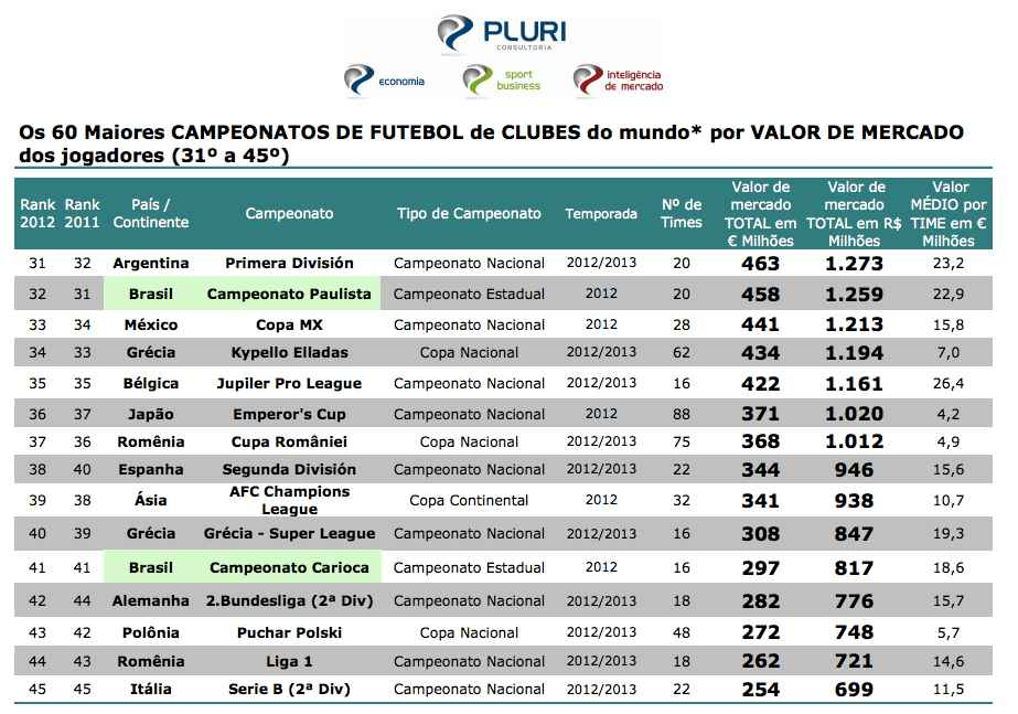Top 60 des championnats les plus chers du monde (31 à 45)