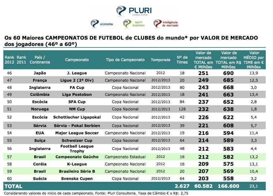 Top 60 des championnats les plus chers du monde (46 à 60)