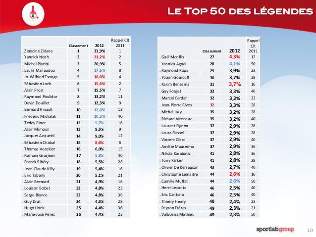 Top 50 des légendes