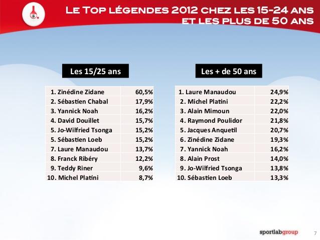Top des légendes chez les 15-25 ans et les + de 50 ans
