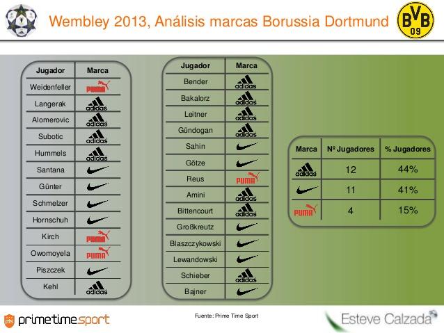 Quel équipementier est le plus présent au Borussia Dortmund?