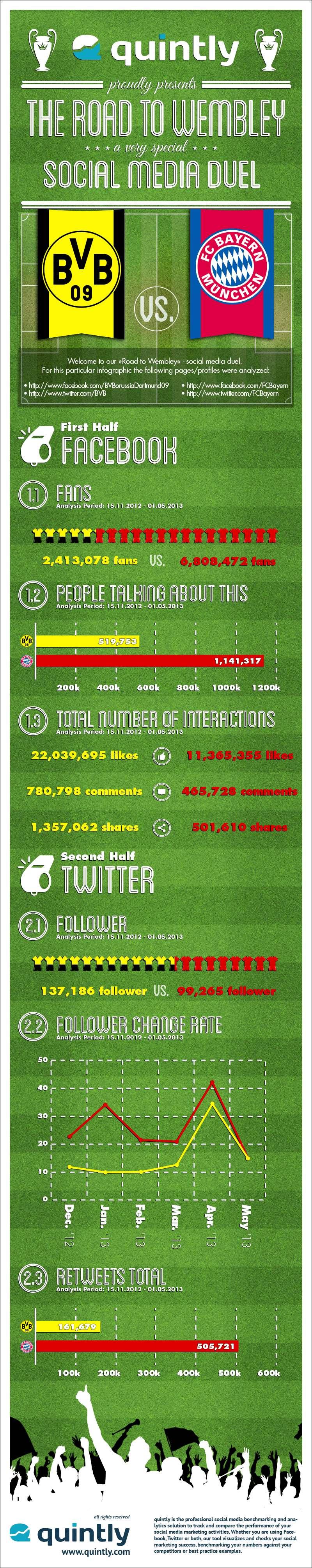 Infographie spéciale Social Media pour la Finale de la Ligue des Champions