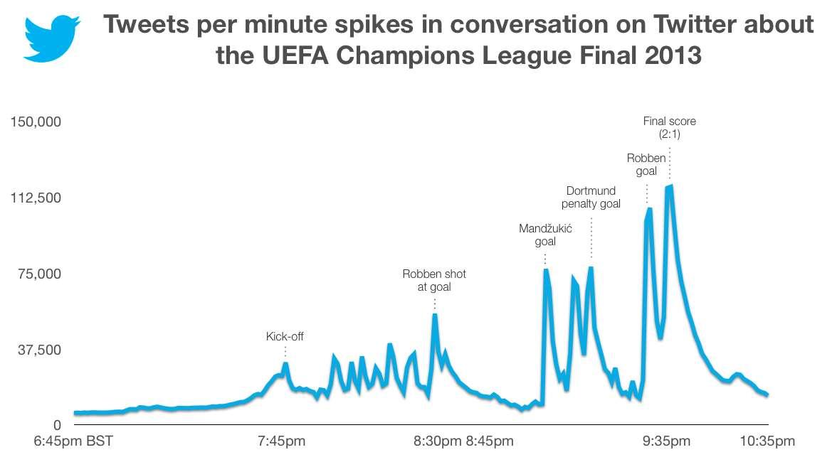 Finale de la Ligue des Champions 2013 : évolution du nombre de tweets par minute
