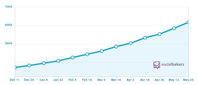 Evolution du compte Twitter du PSG sur les 6 derniers mois