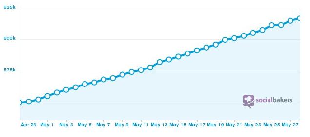 Evolution du compte Twitter au mois de mai 2013