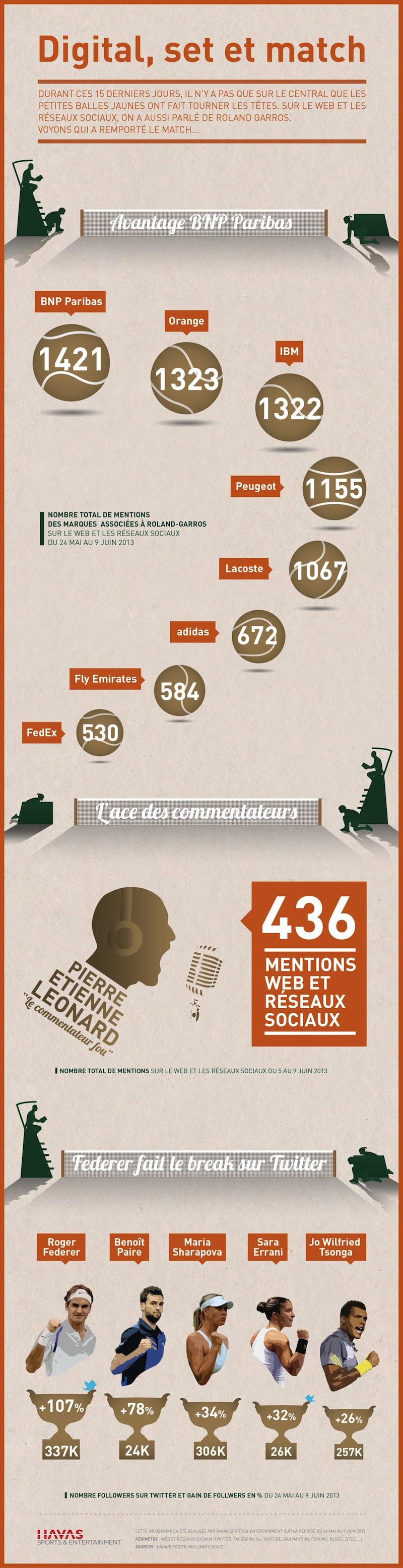 Roland Garros 2013 : le bilan sur les réseaux sociaux