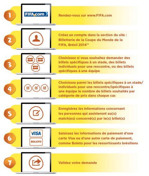 Processus pour obtenir ses billets pour la Coupe du Monde 2014 au Brésil