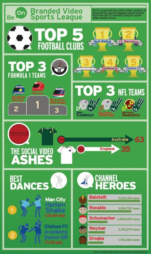 infographie sur les équipes sportives qui réalisent les meilleures vidéos