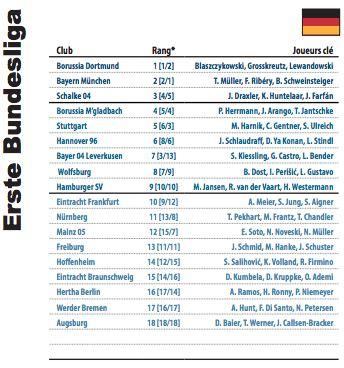 Classement final de la Bundesliga en 2014