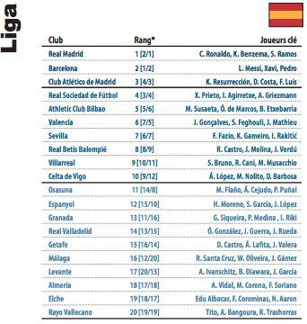 Classement final de la Liga en 2014