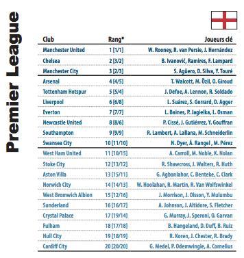 Classement final de la Premier League en 2014