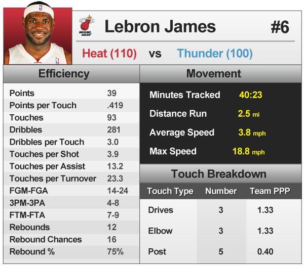 statistiques de Lebron James