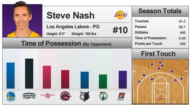 statistiques de Steve Nash