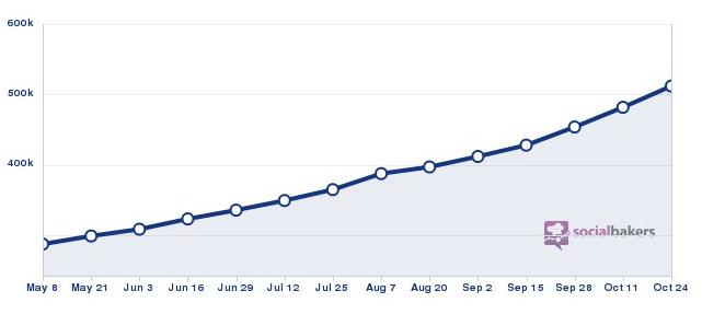 nombre de fans sur la page Facebook de bein sport