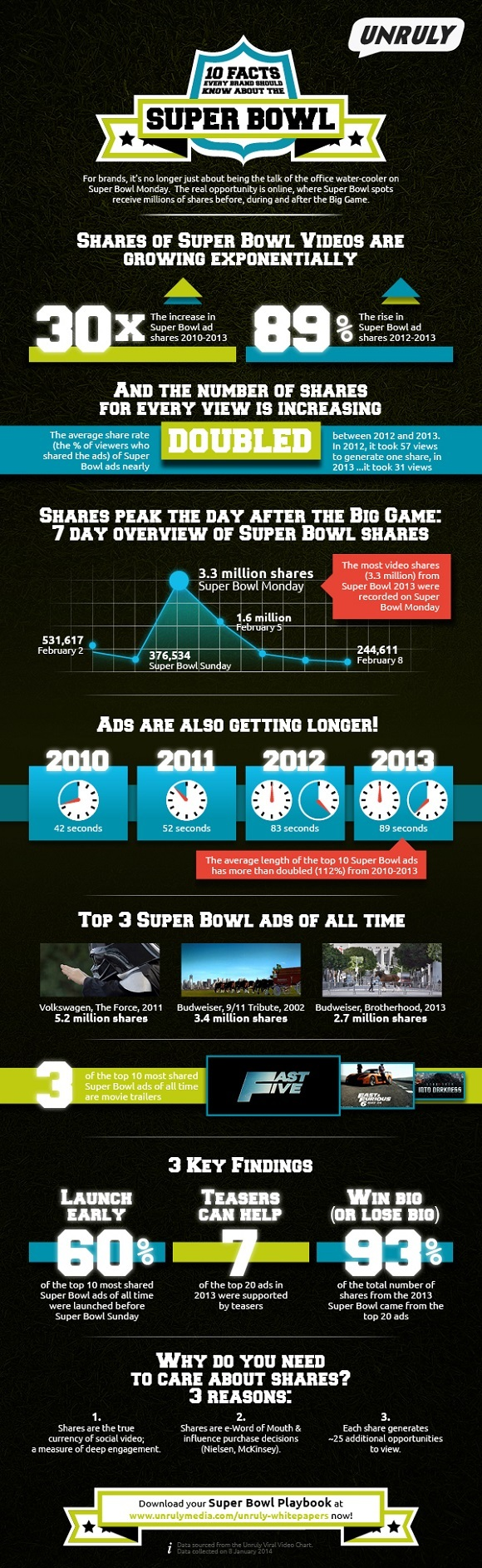 super-bowl-infographie