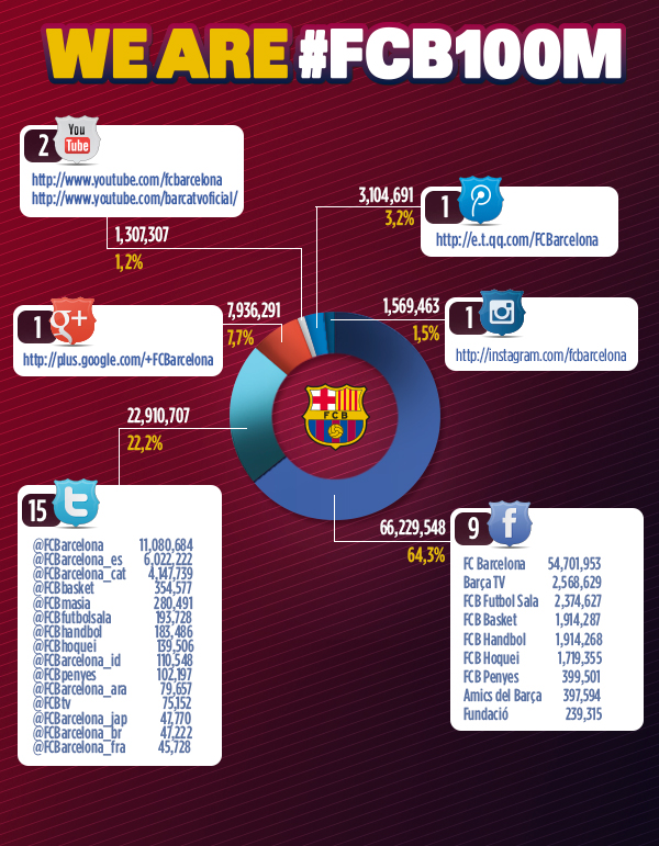 fc-barcelone-infographie