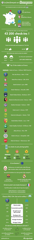 infographie-ligue1-ligue2-foursquare