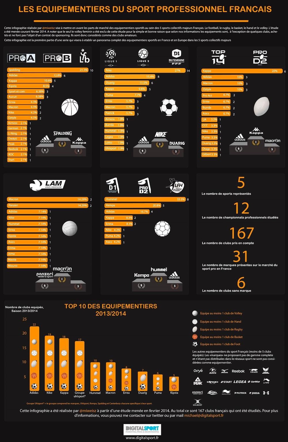 infographie-equipementiers-sport