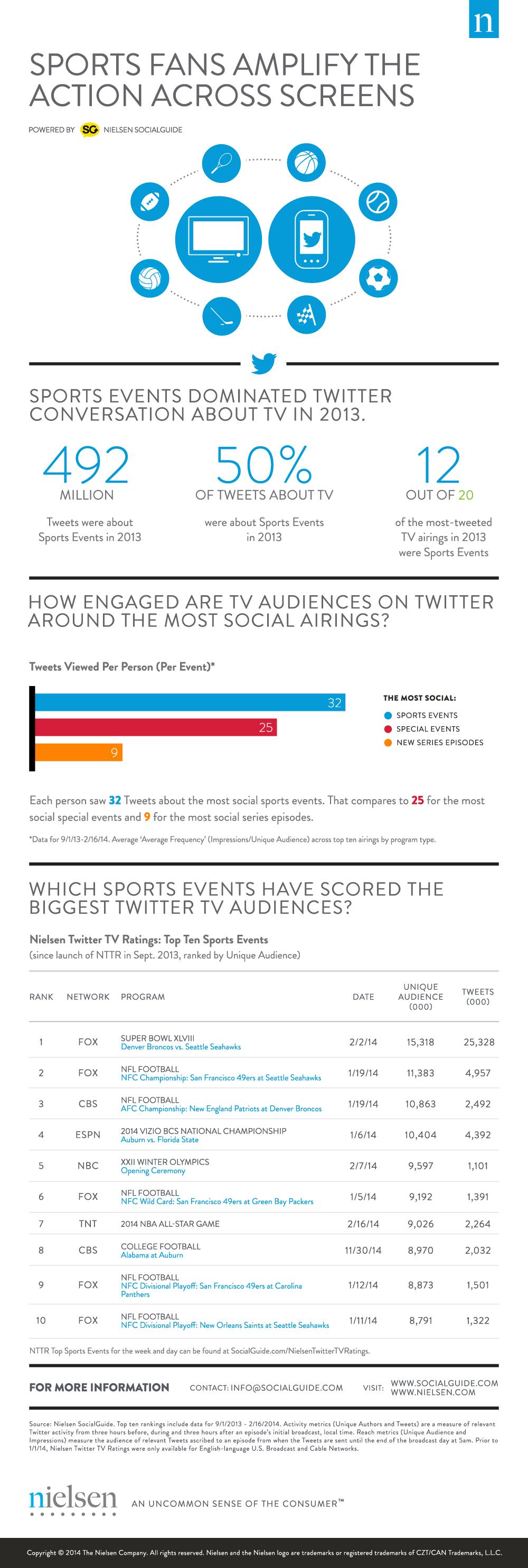 photo infographie socialtv sport twitter
