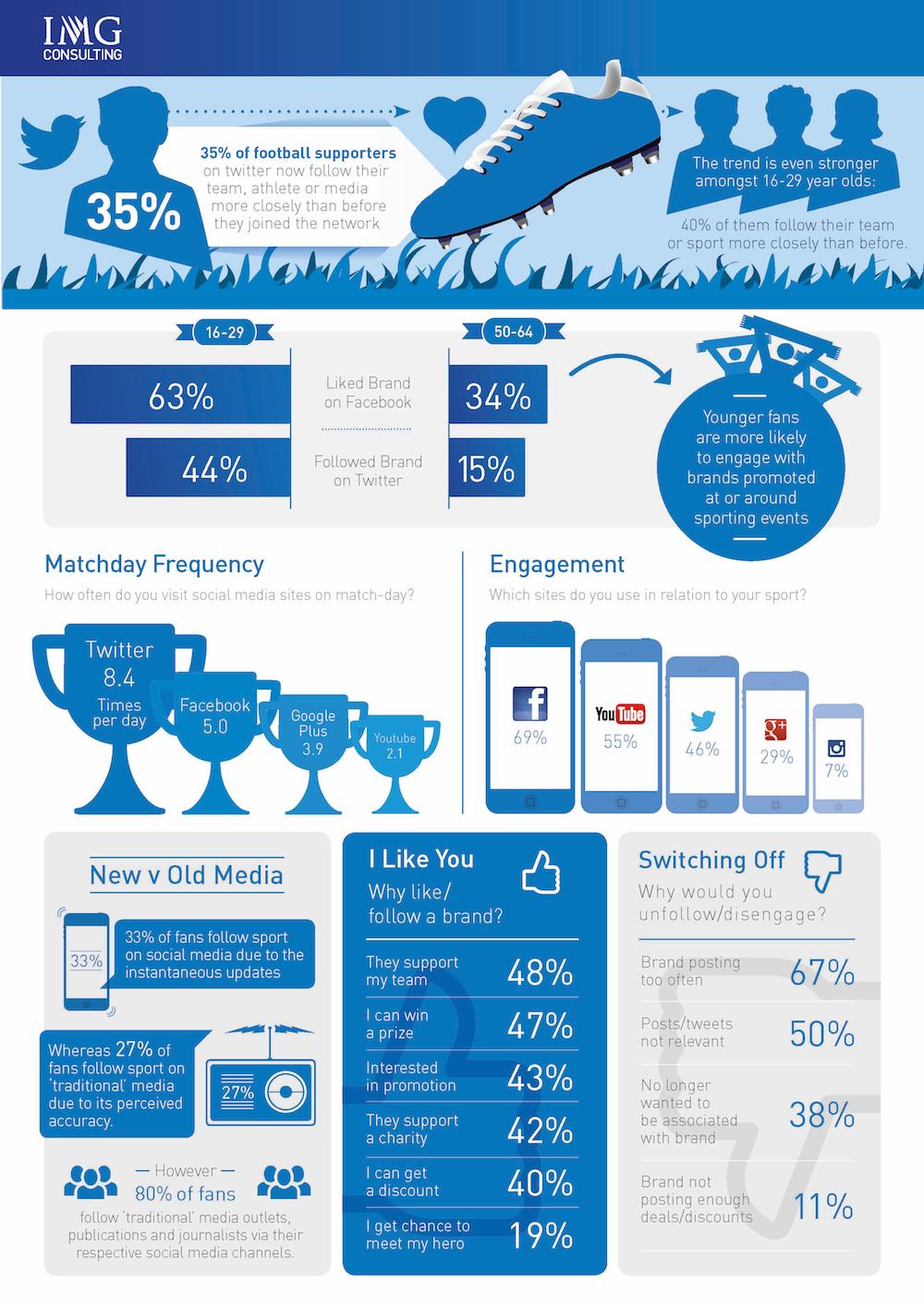 Engagement des fans de sport sur les réseaux sociaux (étude par IMG Consulting)