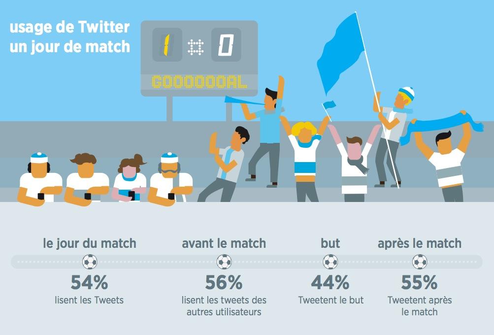 infographie-twitter-fan-foot_1