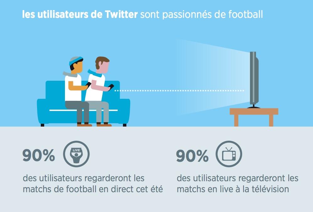 infographie-twitter-fan-foot_2
