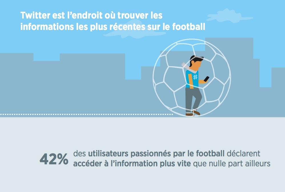 infographie-twitter-fan-foot_3