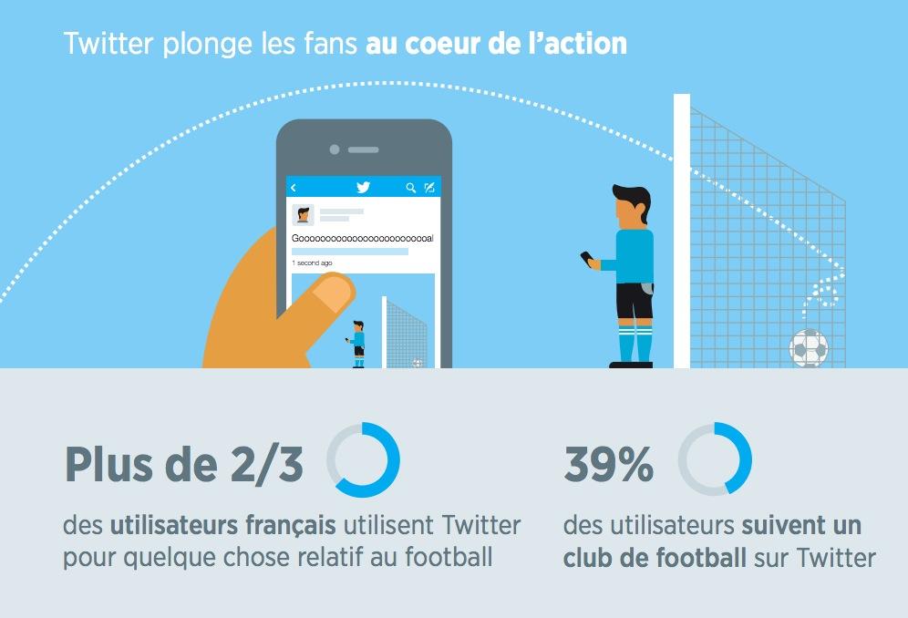 infographie-twitter-fan-foot_4