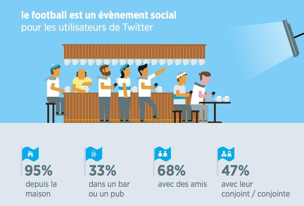 infographie-twitter-fan-foot_5