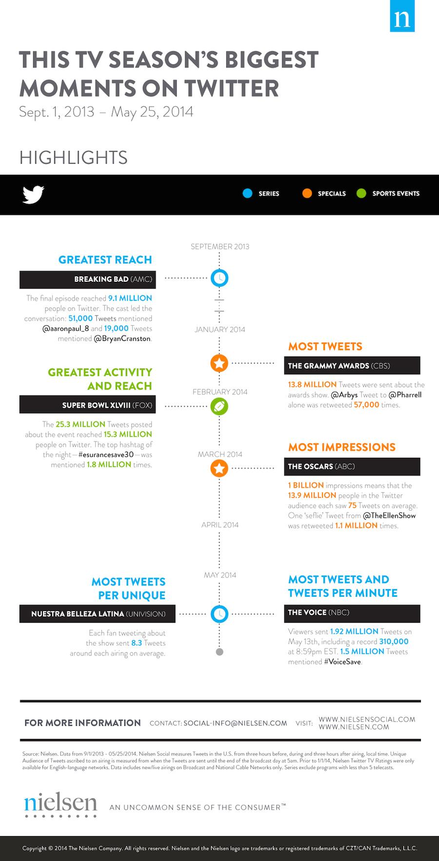 Les emissions TV les plus commentées sur Twitter en 2014 (Nielsen)