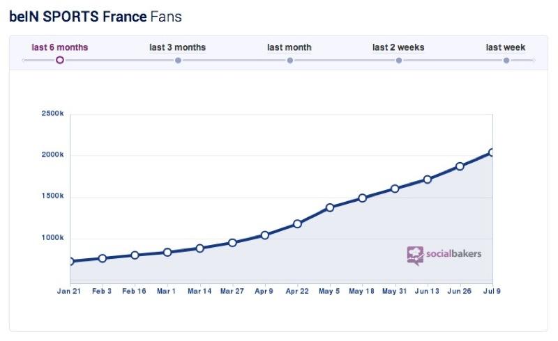 Courbe de croissance du nombre de fans de la page Facebook beIN Sports (Source: SocialBakers)