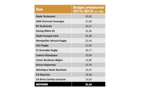 Budgets prévisionnels des sociétés sportives du Top 14 pour la saison 2014-2015