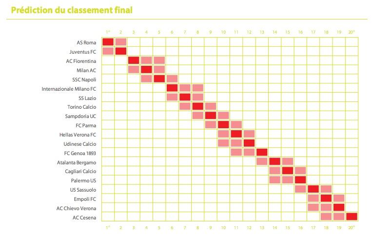 Classement prévisionnel de la Serie A en 2015