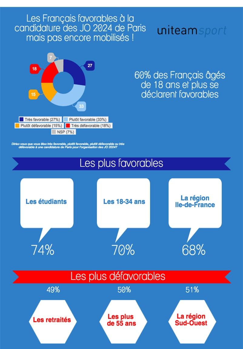 Infographie réalisée par Uniteam concernant Paris, ville candidate pour les JO 2024