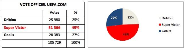 49% des personnes qui ont voté sur le site de l'Euro 2016 ont choisi Super Victor comme nom de la mascotte