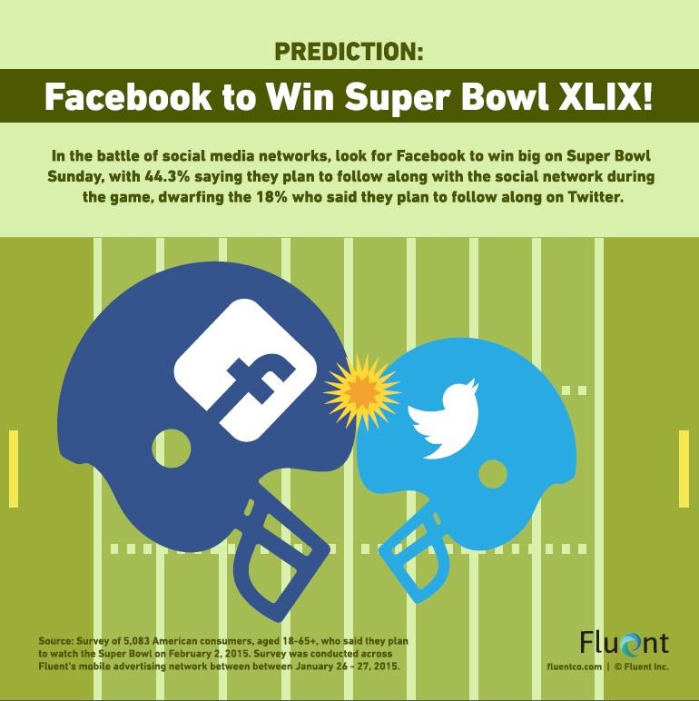 Super Bowl infographie Facebook VS Twitter