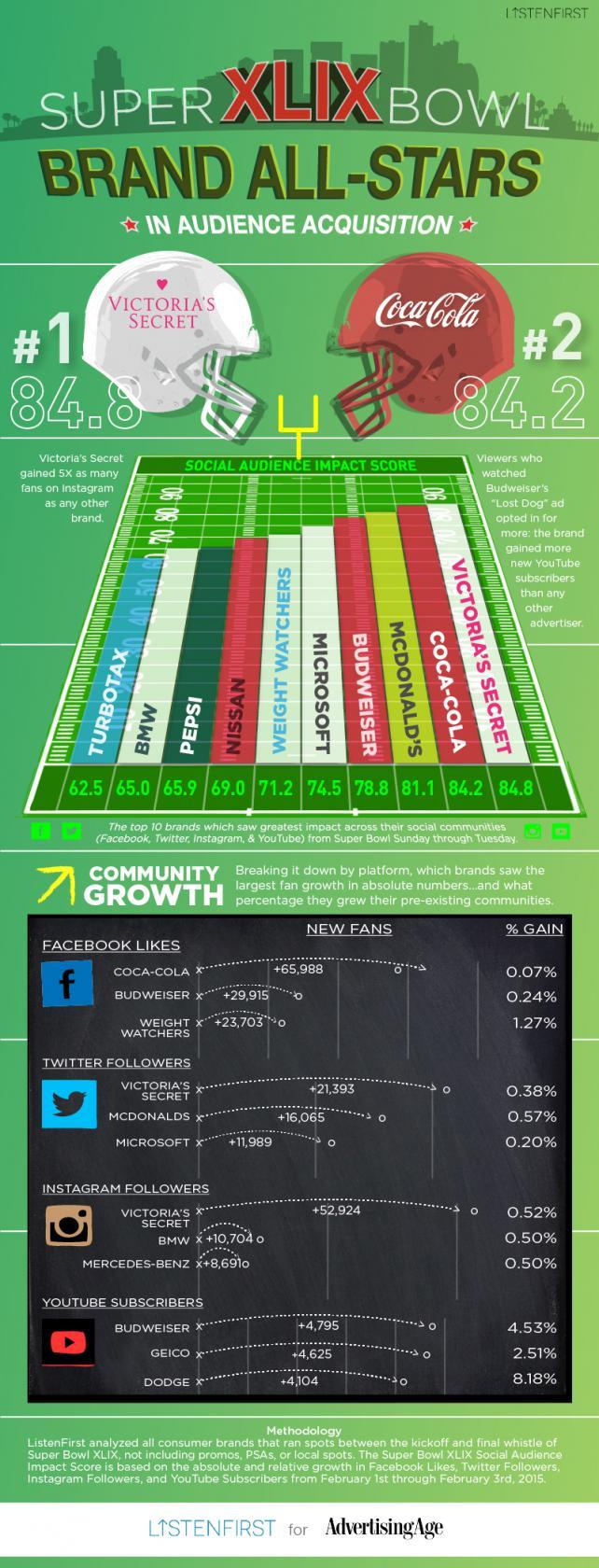 infographie 49e super bowl sur les reseaux sociaux