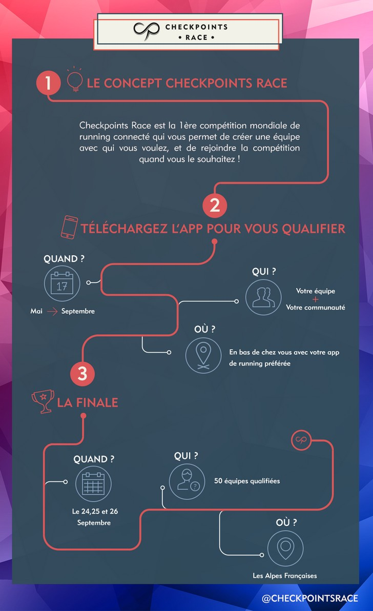 Infographie sur la checkpoints race