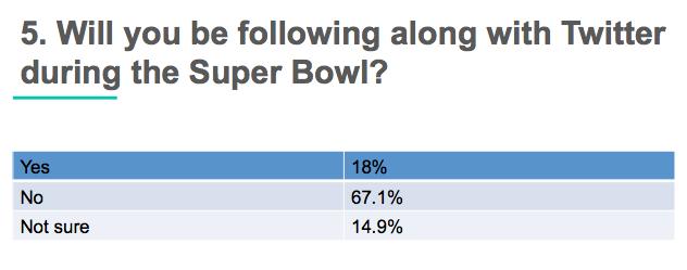 super bowl Facebook vs Twitter _3