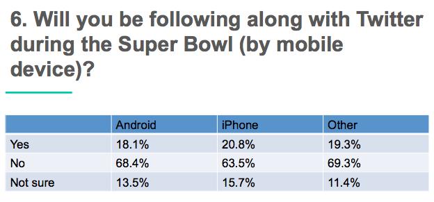 super bowl Facebook vs Twitter _4
