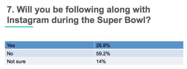 super bowl Facebook vs Twitter _5
