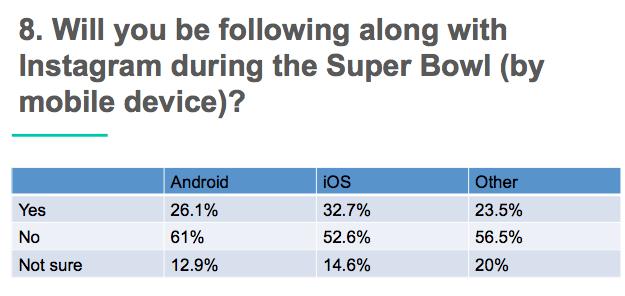 super bowl Facebook vs Twitter _6