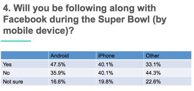 super bowl facebook vs twitter _2