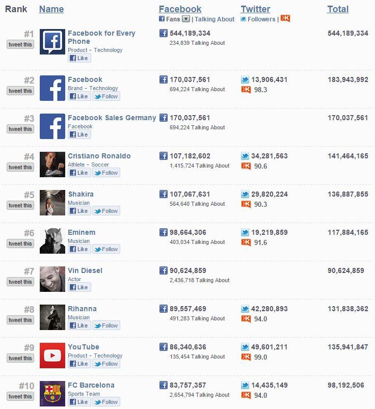 Les 10 pages Facebook les plus populaires (Source: http://fanpagelist.com)