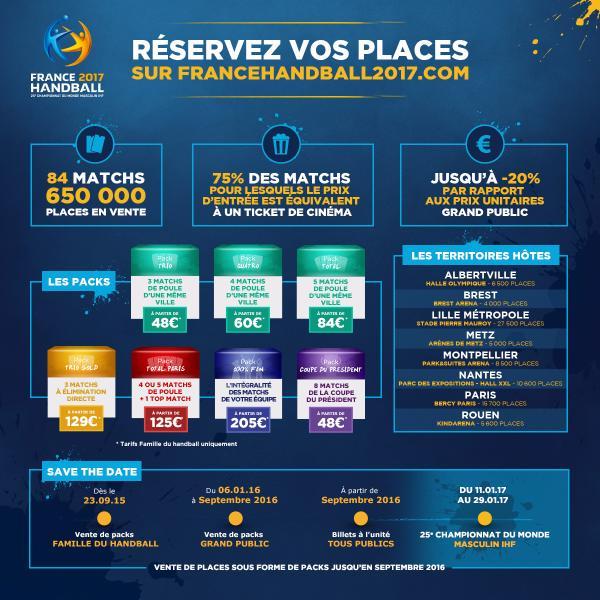 Infographie billeterie Mondial 2017 Handball