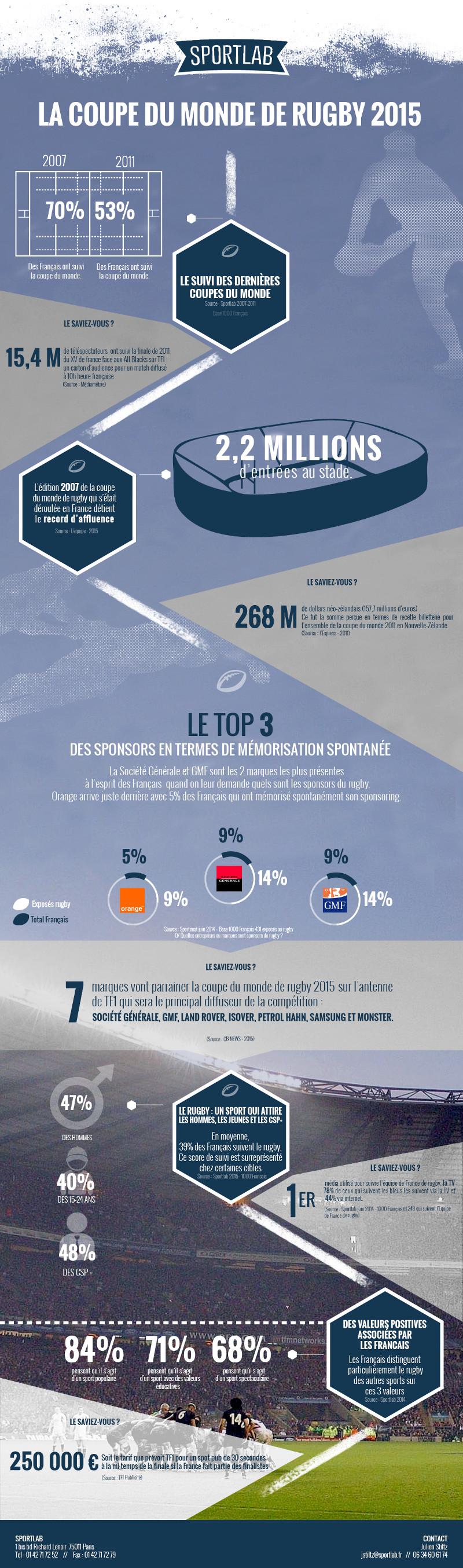 Infographie la coupe du monde de rugby 2015 c t business - Dates de la coupe du monde de rugby 2015 ...