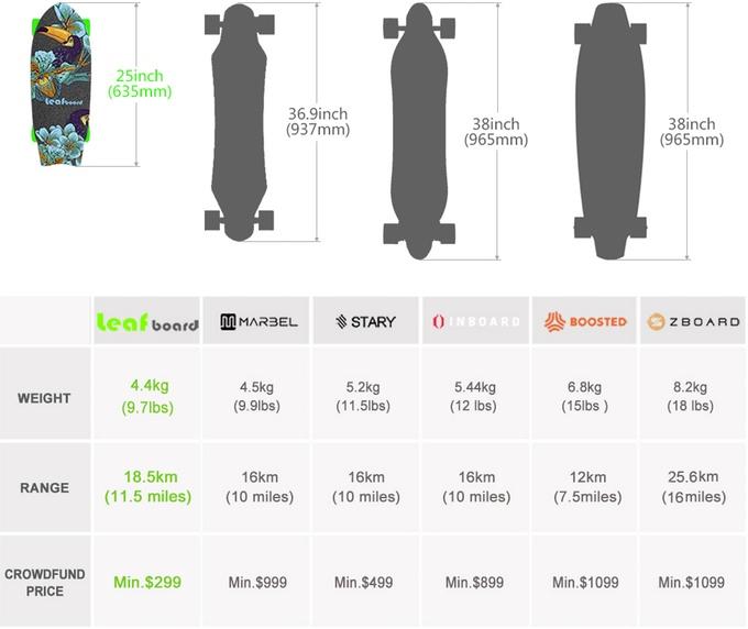 LeafBoard comparé aux autres skateboards électriques