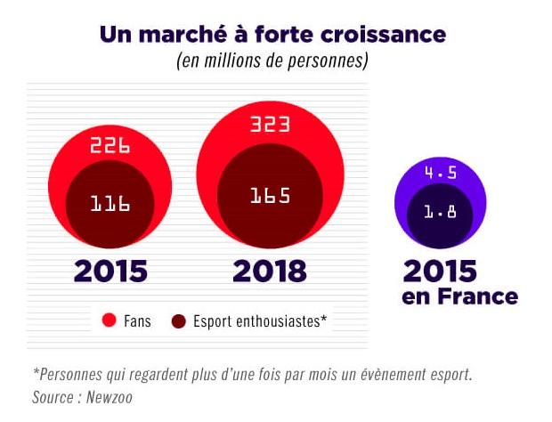 L'eSport, un marché à forte croissance : le PSG et l'AS Monaco ont vu juste !