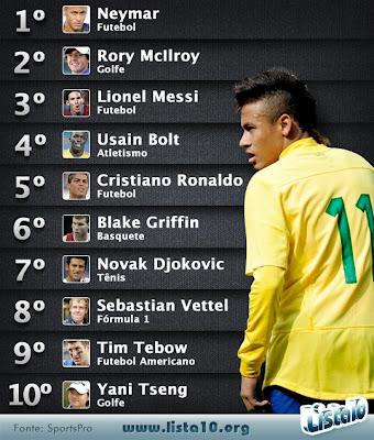Neymar en haut du Top 10 des sportifs ayant le plus gros potentiel marketing