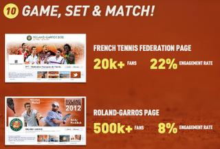 augmentation du nombre de fans et de l'engagement sur les pages FFT et Roland-Garros
